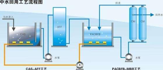 中水回用对工业行业的发展影响与作用